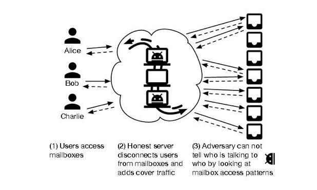 Системата Vuvuzela гарантира математически анонимността на потребителя, като използва три сървъра вместо един, а съобщенията се кодират на три нива