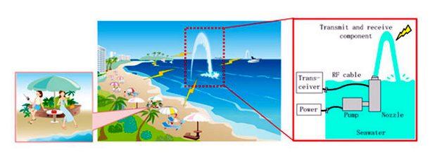 Ефективността на SeaAerial се повишава чрез моделиране на оптималния диаметър на водния стълб