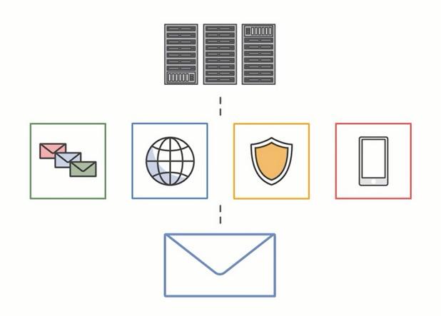 Amazon WorkMail е управляемо облачно решение за работа с електронна поща и календари