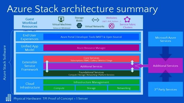 Azure Stack дава свобода на организациите да предлагат Azure услуги чрез собствените си центрове за данни