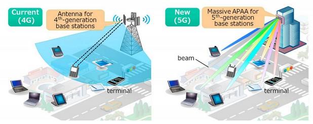 Технологията на Mitsubishi обезпечава комуникация на скорости до 20Gbps, или 60 пъти повече отколкото поддържат съвременните базови MIMO станции