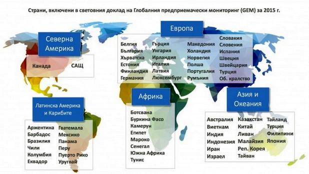 България присъства за първи път в глобалния доклад на GEM, но е на дъното в Европа по показателя предприемаческа активност на ранен етап (TEA)