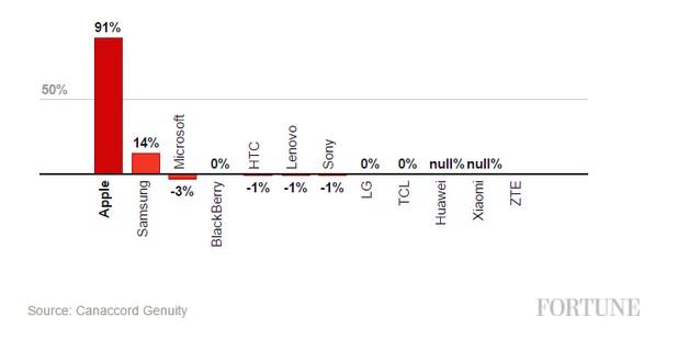 Със 17,2% от продажбите на мобилни устройства, Apple взима 91% от печалбата (източник: Forbes)