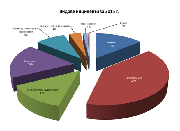 Най-голям е броят на кибер инцидентите със зловреден код – 294 през миналата година (източник: ИА ЕСМИС)