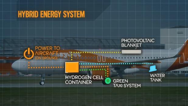 Концепцията за хибриден самолет използва горивни клетки с водород, съхранявани в долната част на корпуса