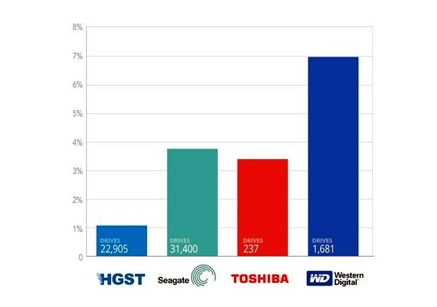 Коeфициент на откази на HDD от различни производители за периода от Q3'2013 до края на 2015 г. (източник: Backblaze)
