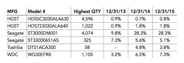 Коeфициент на откази на HDD с капацитет 3 терабайта (източник: Backblaze)