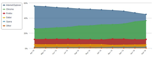 Делът на Internet Explorer неотклонно намалява, докато Chrome става все по-популярен (източник: Net Applications)