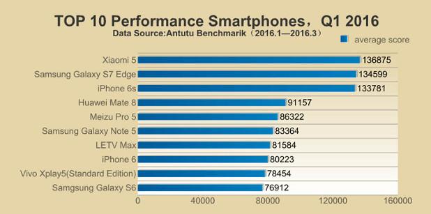 В топ 3 по бързодействие при смартфоните влизат Xiaomi 5, Galaxy S7 и iPhone 6S
