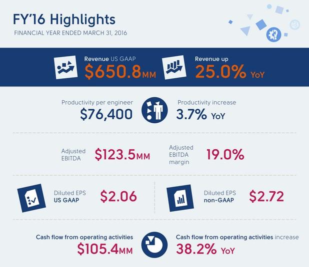 Резултатите на Luxoft за последното тримесечие дават основание на компанията да очаква приходи от над 1 млрд. долара за финансовата 2018 г.