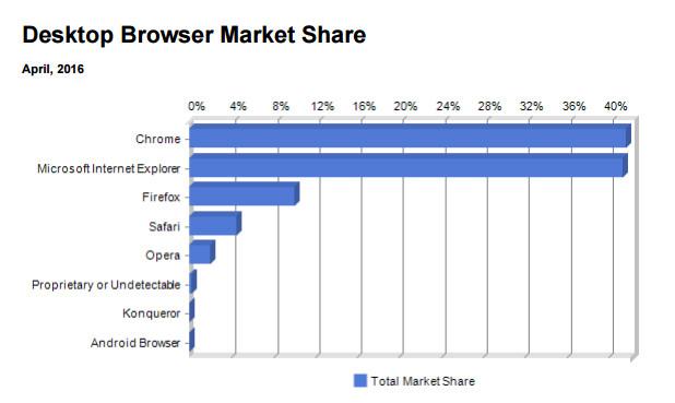 За първи път Crome излиза пред IE при десктоп браузърите (източник: Net Applications)