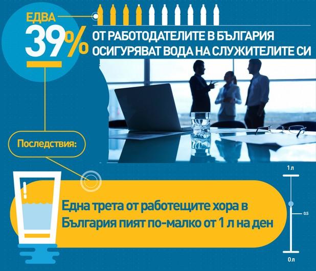 Една трета от работещите българи пият по-малко от литър вода на ден