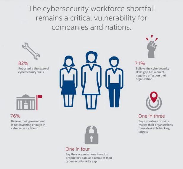 """Докладът """"Hacking the Skills Shortage"""" очертава кризата с недостига на таланти, която влияе на индустрията за киберсигурност както при компаниите, така и при държавите."""