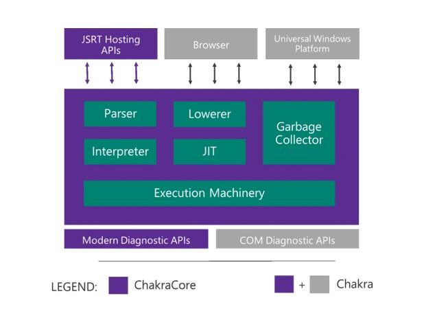 ChakraCore включва компоненти като парсер, интерпретатор, JIT компилатор и интерфейси за програмиране (API)