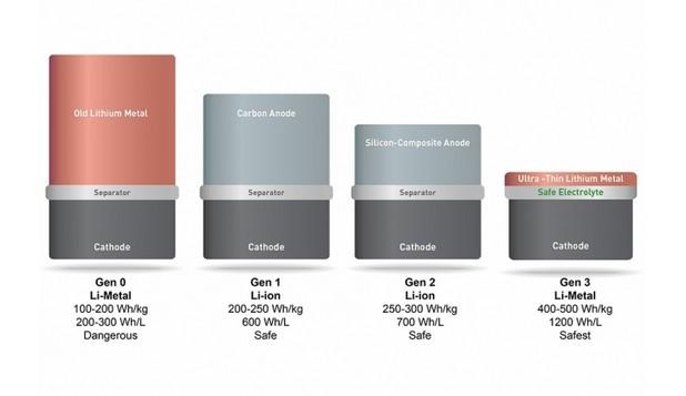 Графитният анод на новите батерии (най-вдясно) e заменен с фолио от метален литий, който е в състояние на задържи повече йони (източник: SolidEnergy Systems)