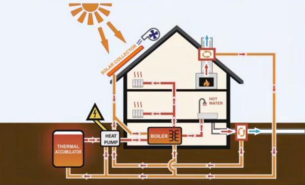Системата на PolarSol осигурява целогодишно затопляне, охлаждане и гореща вода, като черпи енергия от слънцето, въздуха и почвата