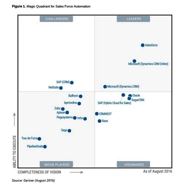 Категоричен лидер на SFA пазара е компанията Salesforce.com, чието име съвпада в голяма степен и с това на самата категория – Sales Force Automation (източник: Gartner – август 2016)
