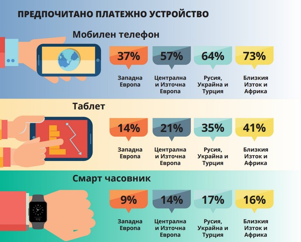 Потребителите от Централна и Източна Европа по-често ползват мобилните си устройства като алтернативен метод за плащане, в сравнение с хората в Западна Европа (източник: Mastercard)