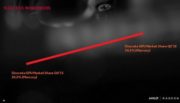 Пазарният дял на Radeon Technologies при дискретните графични карти нарасна с 8% за няколко тримесечия