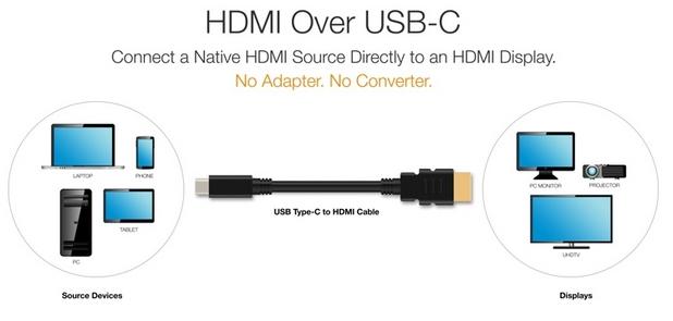 """Спецификацията """"HDMI Alternate Mode for USB Type-C"""" позволява свързване на монитори и телевизори с интерфейс HDMI директно към порт USB Type-C на компютърни устройства"""