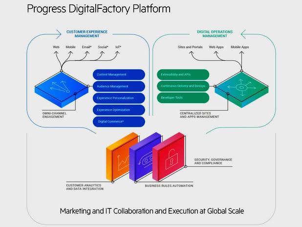 DigitalFactory е единственото по рода си решение за дигитална трансформация за маркетолози, ИТ специалисти и разработчици