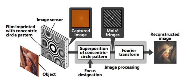Идеята на Hitachi е обективът на камерата да бъде заменен със специален филм от концентрични кръгове, който се нанася върху сензора за изображения (източник: Hitachi)