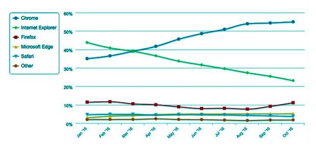 Internet Explorer бележи отстъпление от 44% в началото на година до 23% в края на октомври