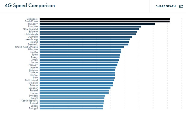 България заема шесто място по средна скорост на LTE в целия свят с показател от 34,26 Mbps (източник: OpenSignal)