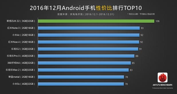 Топ 10 на най-ефективните като цена смартфони - декември 2016