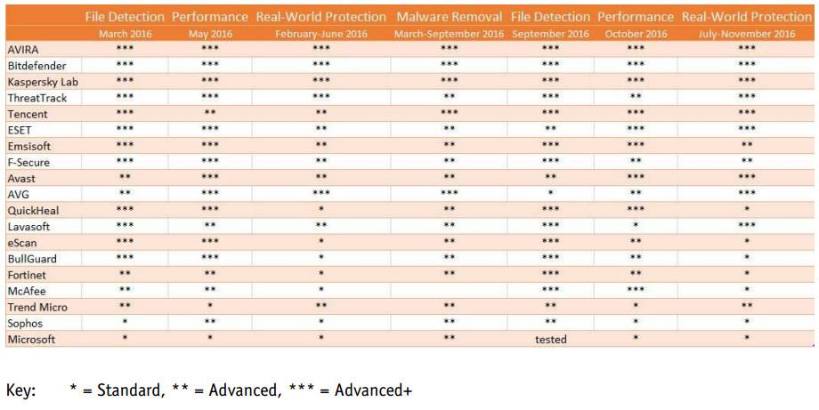 Антивирусният софтуер Avira оглавява класацията на AV-Comparatives за 2016 г.