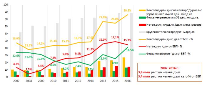 БВП и фискалният резерв са се увеличили в периода 2007-2016 г., но темповете, с които нараства задлъжнялостта, са доста тревожни (източник: БСК)