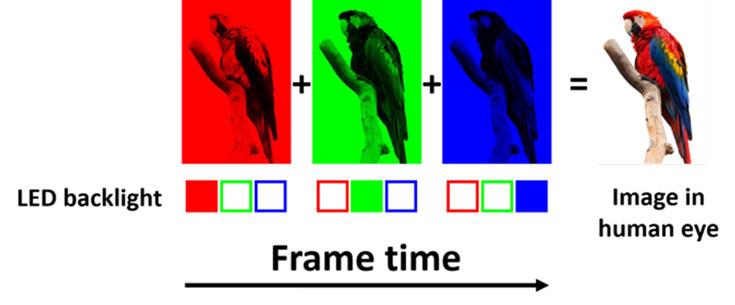Смесването на основните цветове, благодарение на което се формира пълноценно изображение, става не в пространството, а във времето (източник: snaxzer.com)